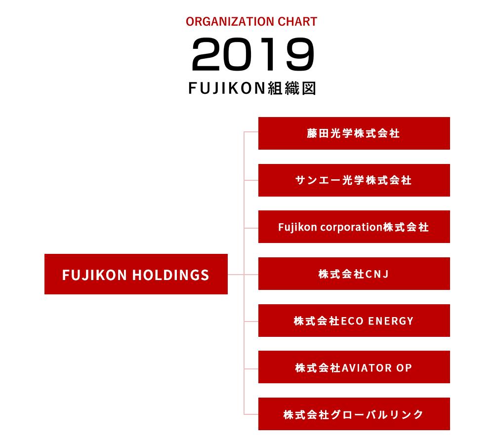 FUJIKON HOLDINGS組織図